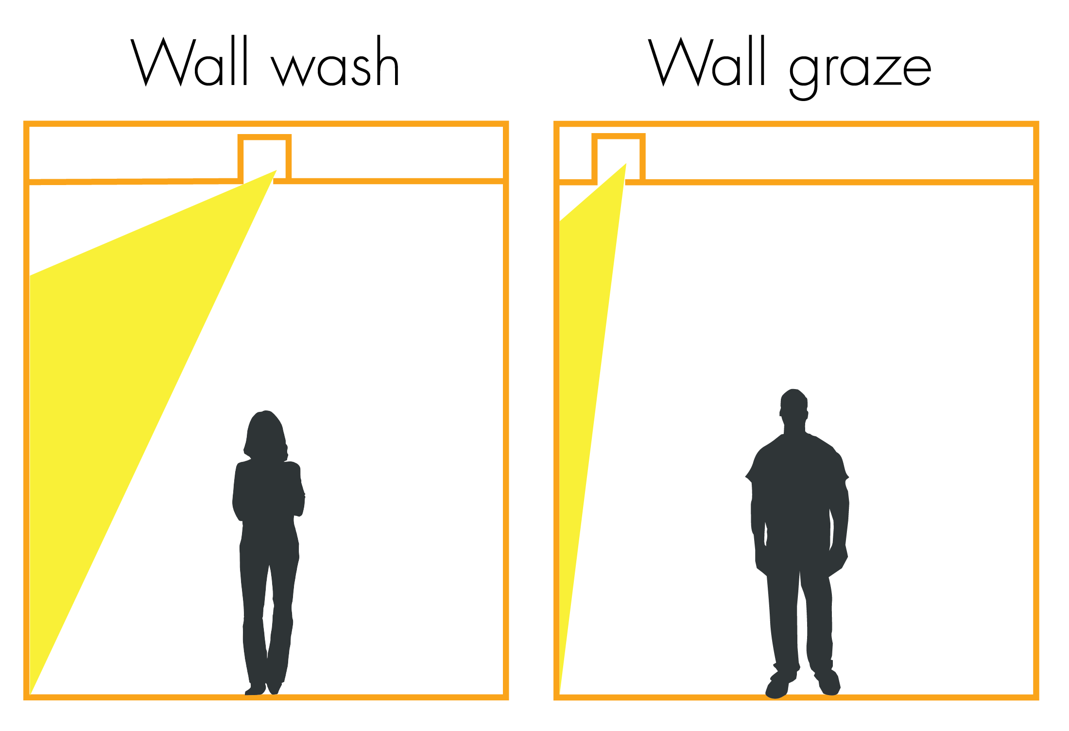 Light Reading Wall Washing Vs Wall Grazing Flux